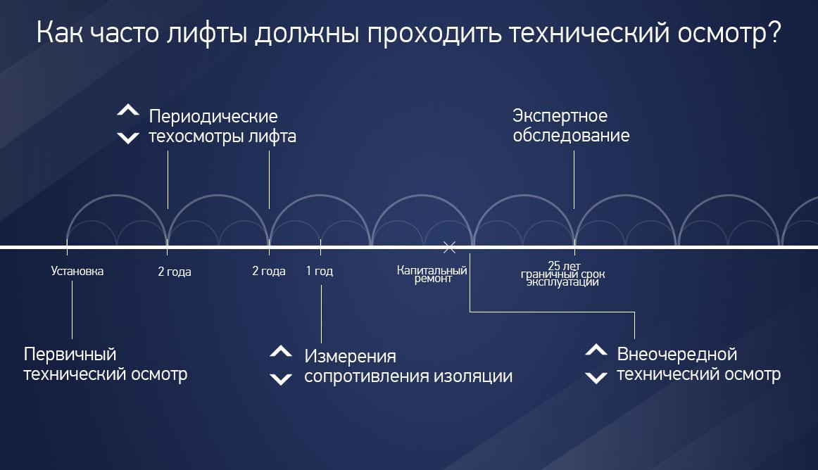 Лифт электробезопасность сертификат электробезопасности получить